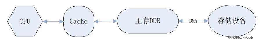 DMA框架