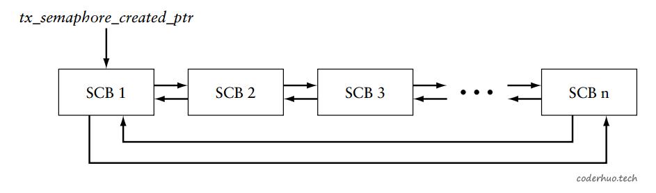 信号量链表