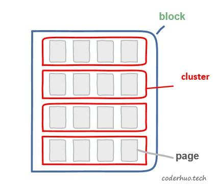 簇大小和文件碎片的关系
