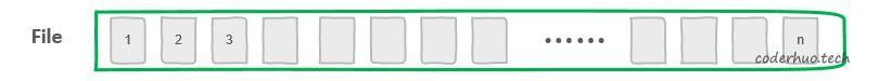 文件由簇组成的示意图