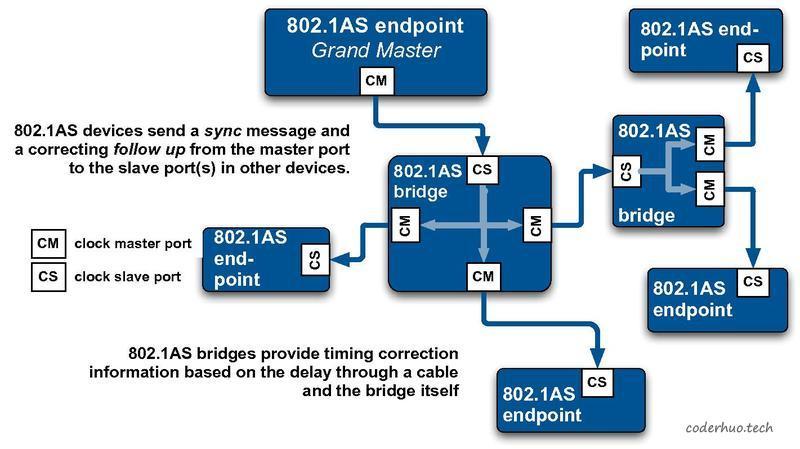 gPTP体系结构