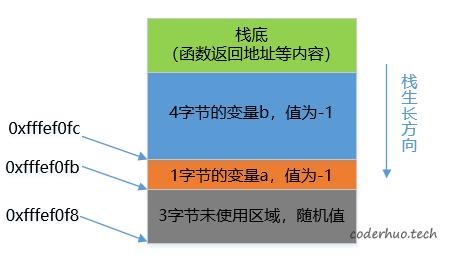 符号位扩展栈状态