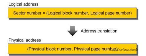 逻辑地址和物理地址映射示意图