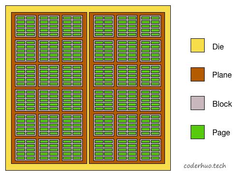 NAND Flash布局示意图