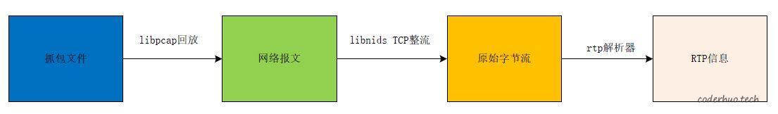 数据处理流程图