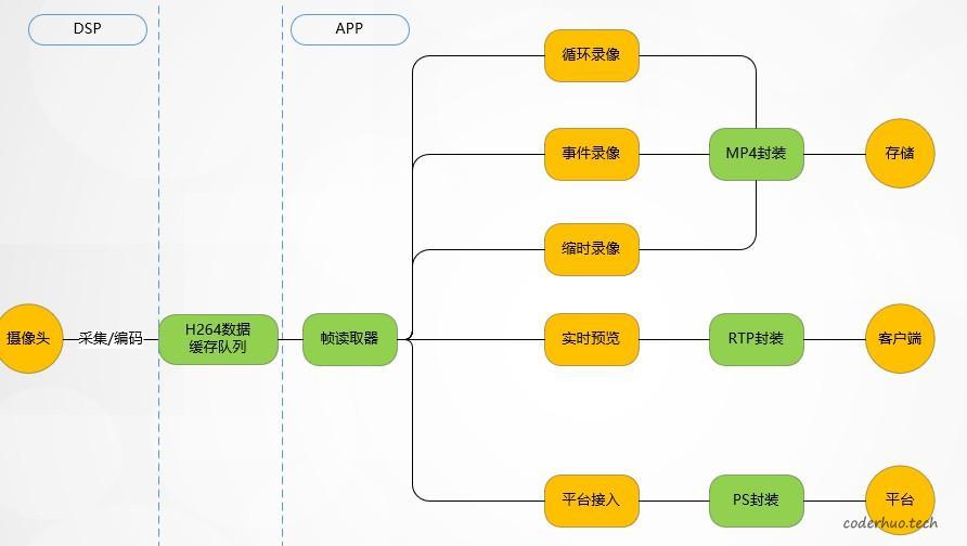 优化后的业务框图