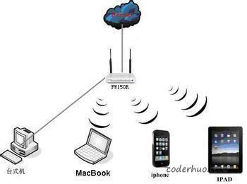 无线网络拓扑